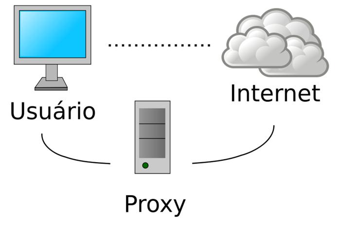 O que é um Servidor Proxy